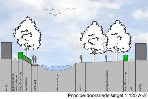 Profiel wijkinrichtingsplan - Urk